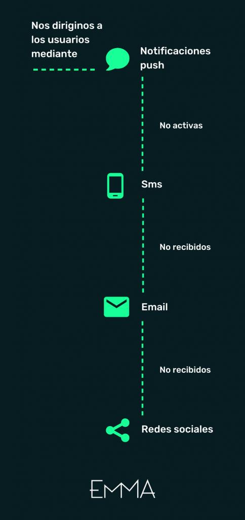 Proceso comunicacion con usuario