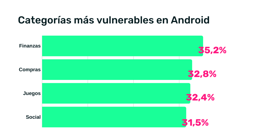 fraude en android por categorias