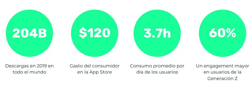 Datos mundo del mobile y apps 2019
