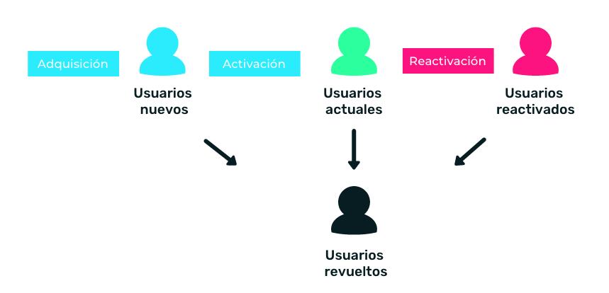 proceso retencion de usuarios