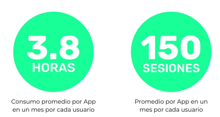 consumo apps generacion z