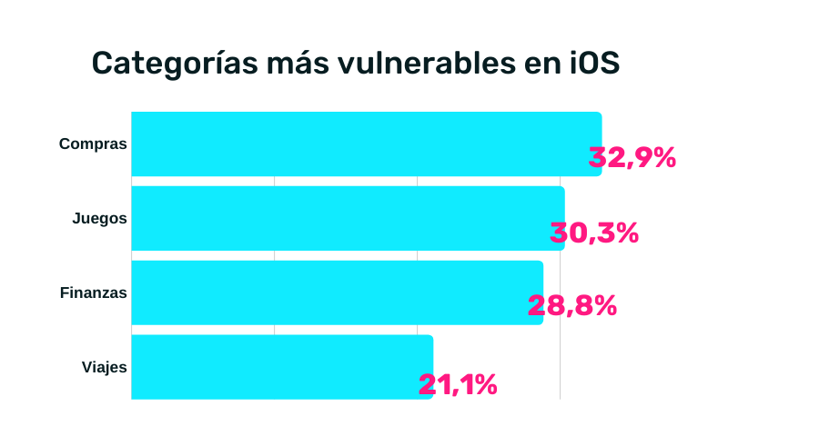 fraude en ios por categoria
