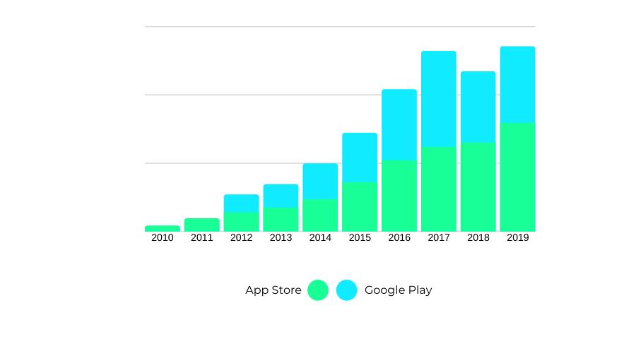 numero de apps activas 2019