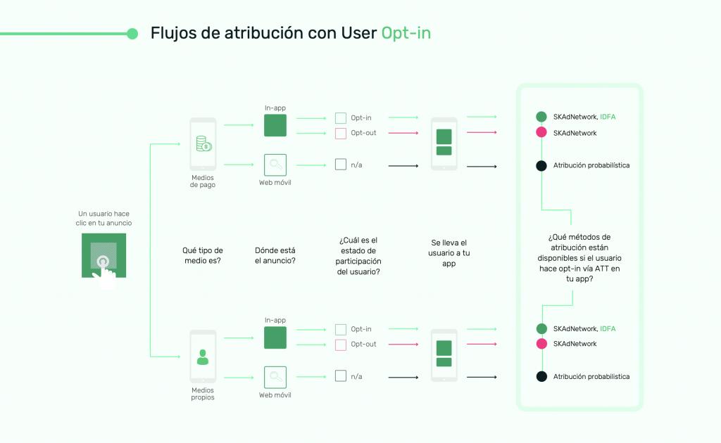 Guia iOS 14 iOS 14.5 Atribucion Flujo de usuarios Opt-in